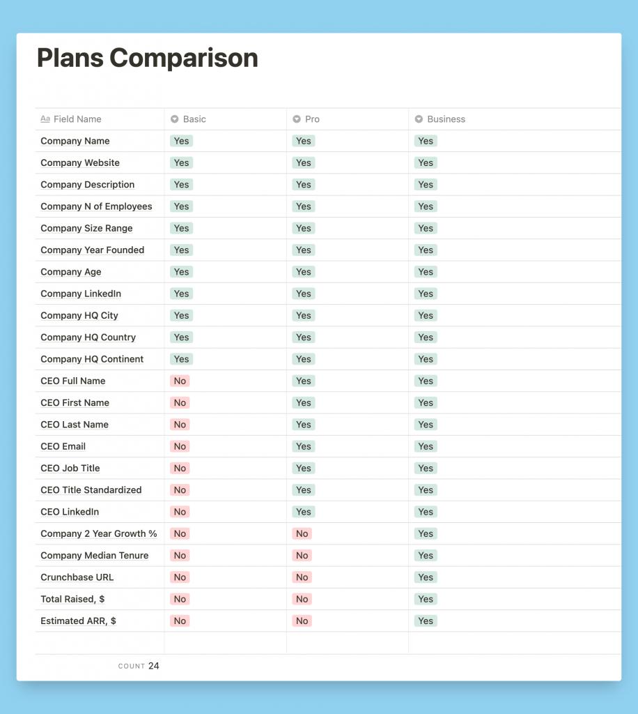 List of 7000 SaaS companies Pricing